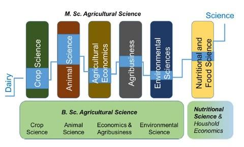 Der Masterstudiengang Dairy Science kombiniert inhaltlich relevante Studieninhalte aus den verschiedenen Fachrichtungen der Agrar- und Ernährungswissenschaftlichen Fakultät